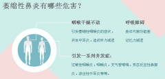 怎么诊断萎缩性鼻炎